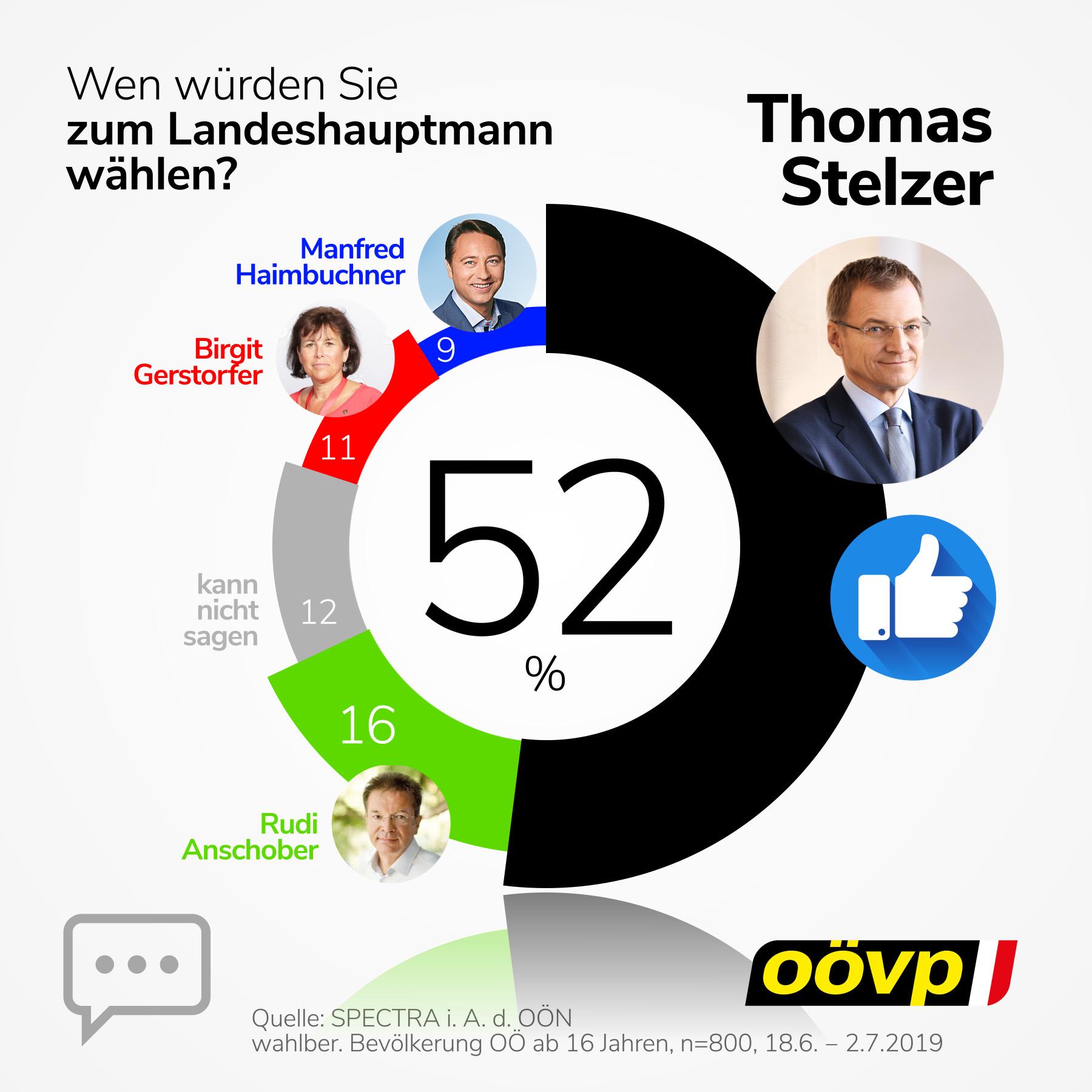Mehr als jede(r) zweite OberösterreicherIn würden Thomas Stelzer wieder zum Landeshauptmann von Oberösterreich wählen.