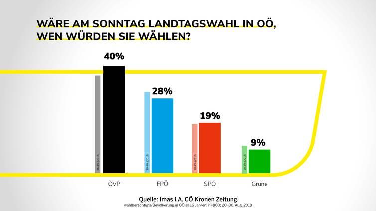 Aktuelle Umfrage: Kurs von Landeshauptmann Thomas Stelzer